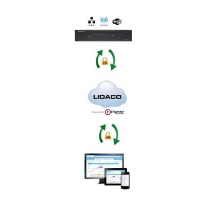Cesva LIDACO Network